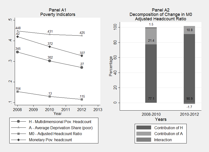 Figure 1: Trends in Monetary and Multidimensional Poverty in Colombia